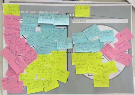 Empreende Juquitiba - Jovens desenvolvendo Chuva de ideias